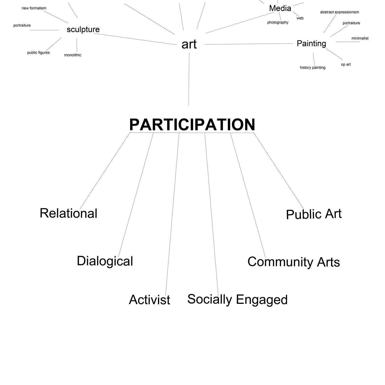 the artist as social worker vs  the artist as social wanker